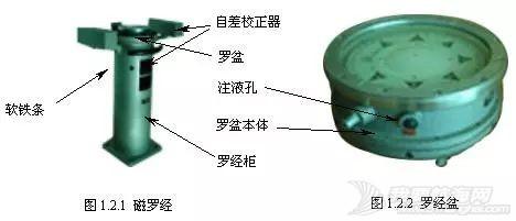现代船舶上的罗经是什么?古老的磁罗经还有作用吗?w6.jpg
