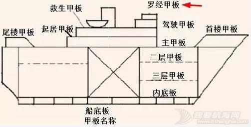 现代船舶上的罗经是什么?古老的磁罗经还有作用吗?w7.jpg