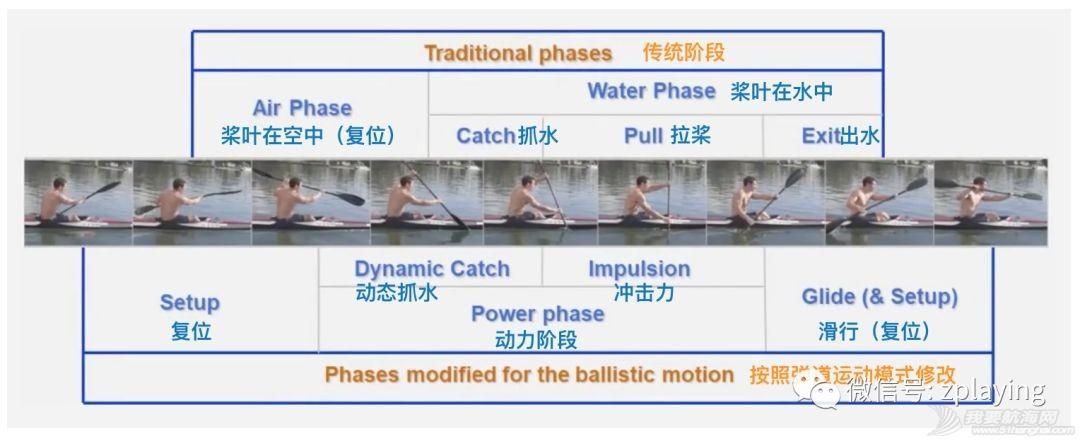 【中文字幕】Kayak technique 08 - Sequencing先后顺序w1.jpg