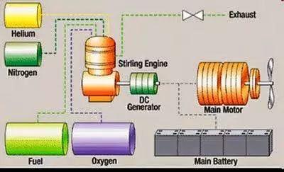 水上水下环境中,常规潜艇的柴油机如何进气排气?有几种系统?w7.jpg