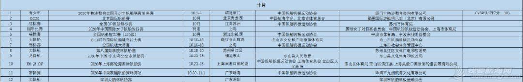 中帆协关于发布2020年中国帆船帆板运动协会年度赛事和活动计划的函w10.jpg
