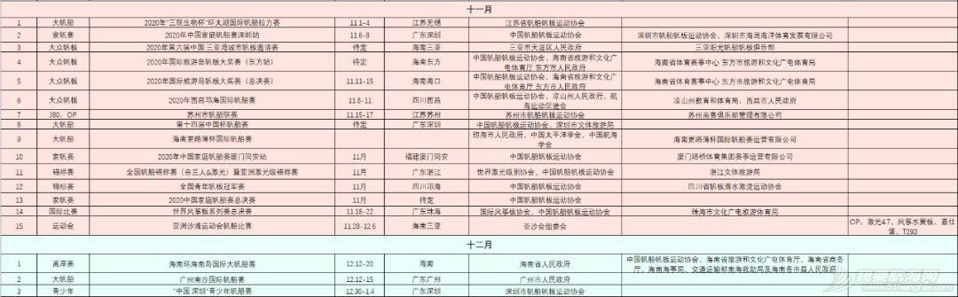 中帆协关于发布2020年中国帆船帆板运动协会年度赛事和活动计划的函w11.jpg