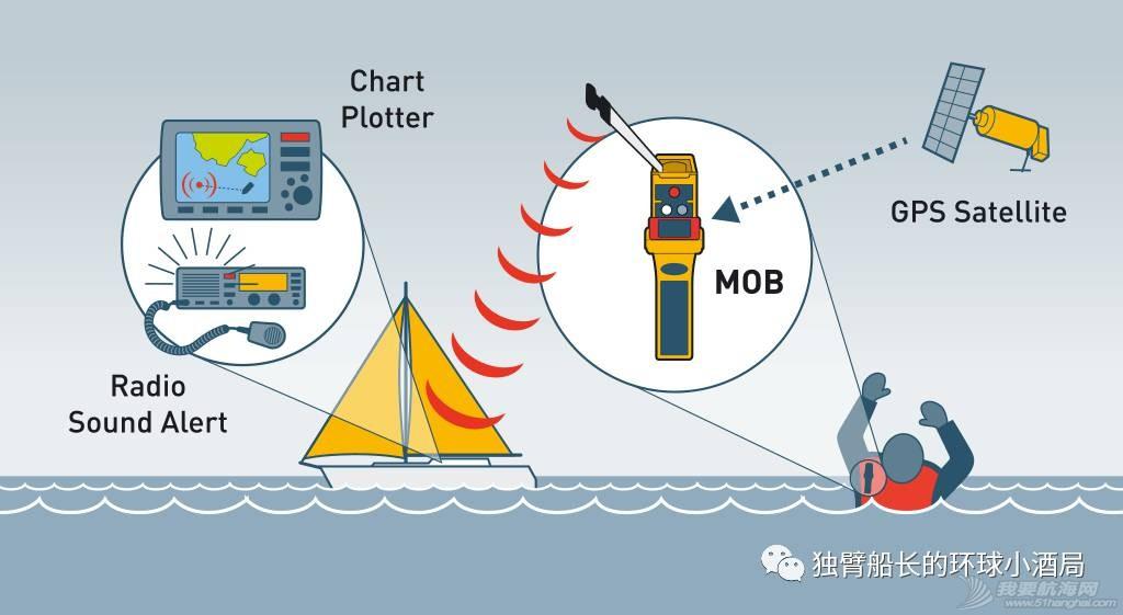 【梦想号环球航海课堂】环球航海不可不知的安全设备w24.jpg
