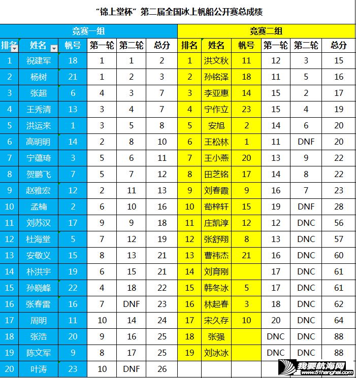"""""""锦上堂杯""""第二届全国冰上帆船公开赛圆满落幕w8.jpg"""
