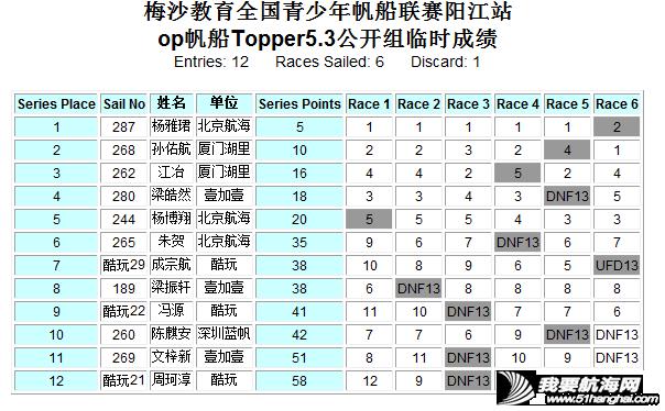 好风助力战况升级 帆船帆板齐耀阳江w20.jpg
