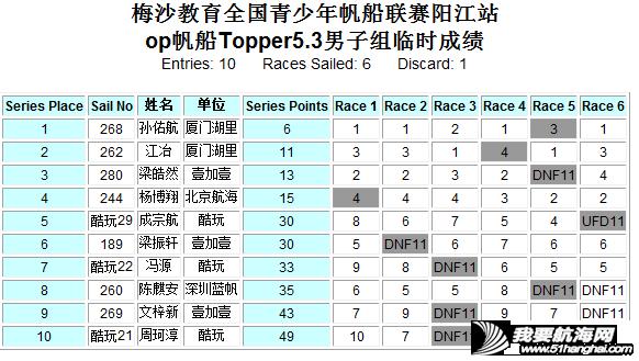 好风助力战况升级 帆船帆板齐耀阳江w19.jpg