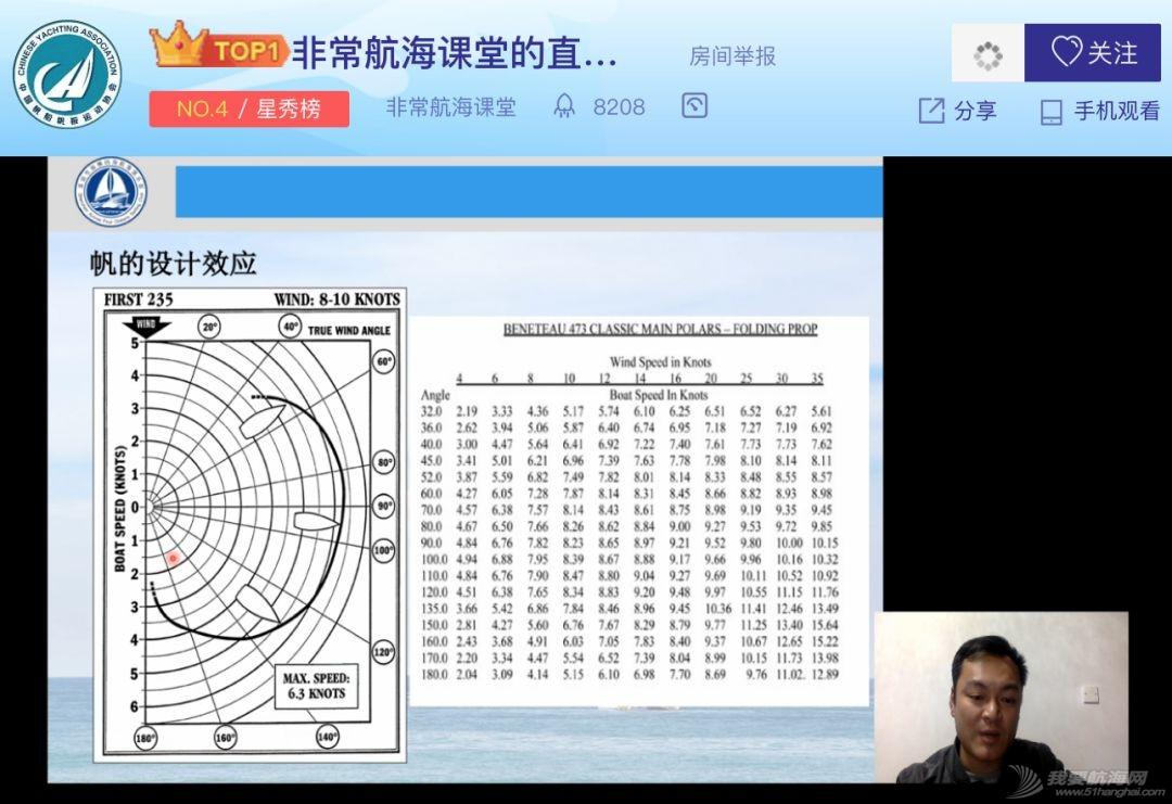 小帆笔记:帆船航行原理(6期) 非常航海课堂w5.jpg