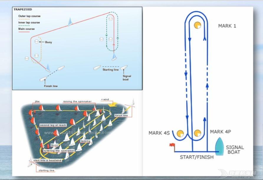 小帆笔记 :帆船竞赛(14期)|非常航海课堂w15.jpg