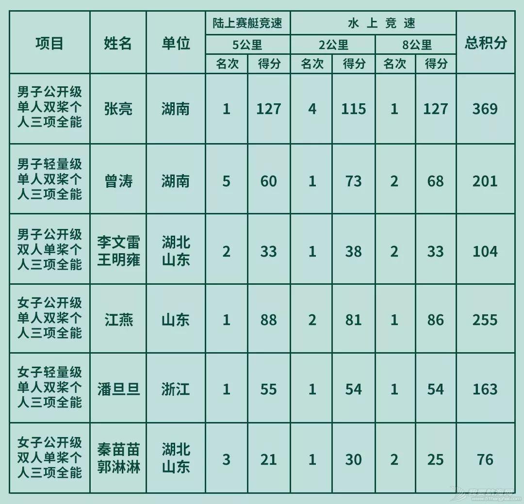全国赛艇春季冠军赛结束!帷幕虽落,精神不息!w3.jpg