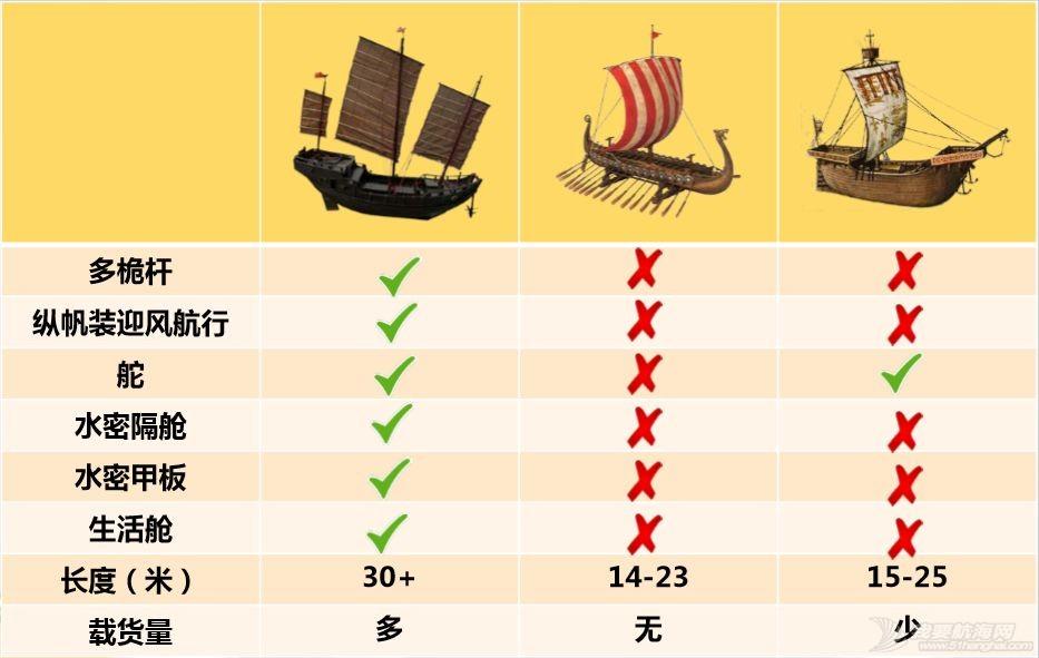 小帆笔记:中式帆船的古往今来(上)|非常航海课堂w15.jpg