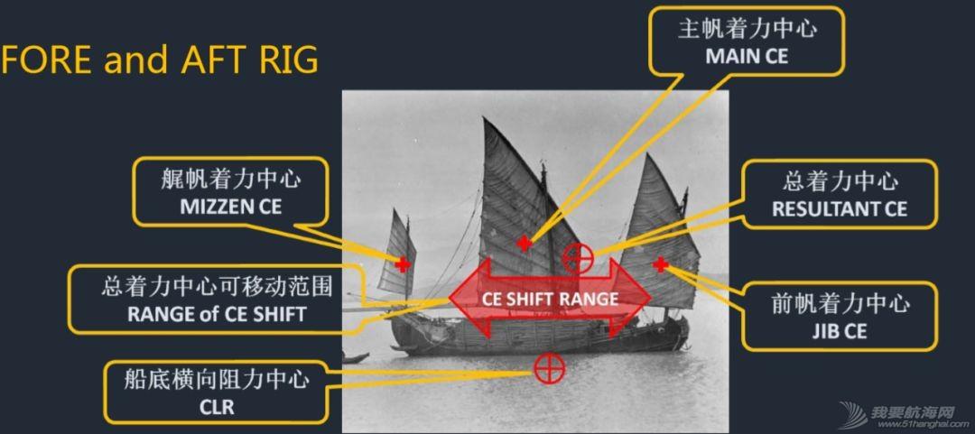 小帆笔记:中式帆船的古往今来(上)|非常航海课堂w22.jpg