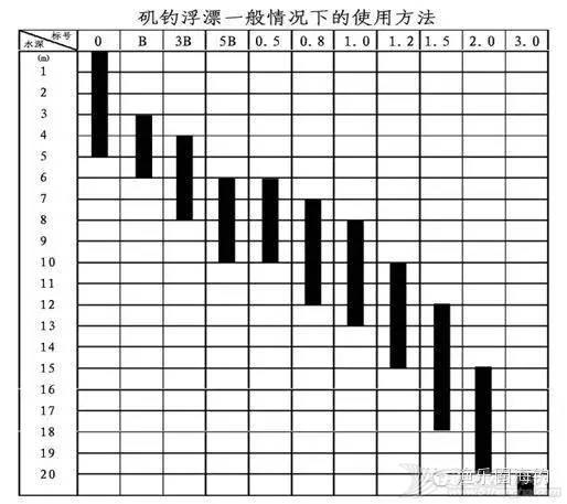 【渔乐学堂】浮游矶钓中,阿波配重的问题.w3.jpg