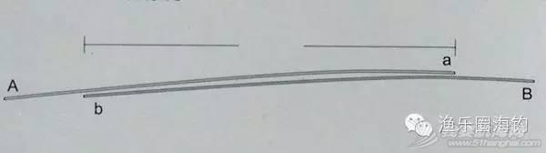 【渔乐学堂】矶钓的各种线结绑法(一)w20.jpg