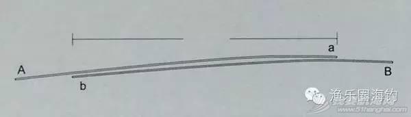 【渔乐学堂】矶钓的各种线结绑法(一)w28.jpg