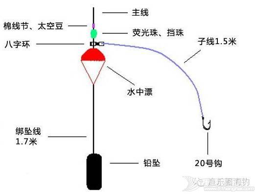 【渔乐学堂】海钓鲈鱼的技巧w2.jpg