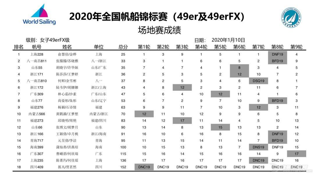 2020年帆船49erFX亚锦赛参赛名单出炉w9.jpg
