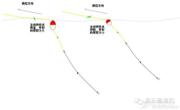 浮游矶钓基础知识之三十七——横向流水操控钓组的方法w2.jpg