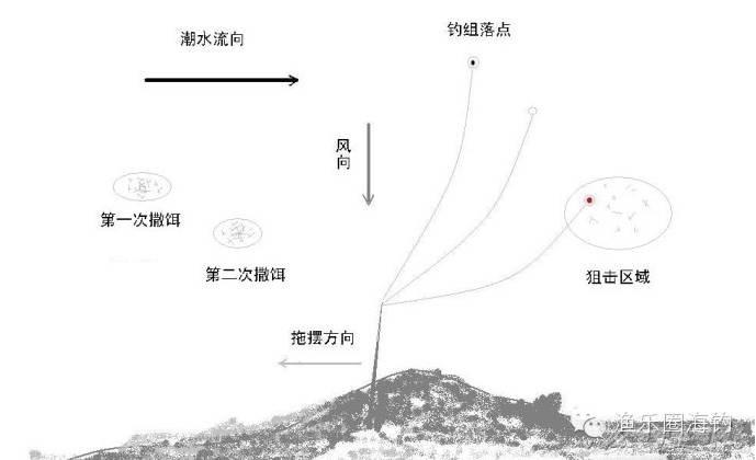 浮游矶钓基础知识之三十七——横向流水操控钓组的方法w5.jpg