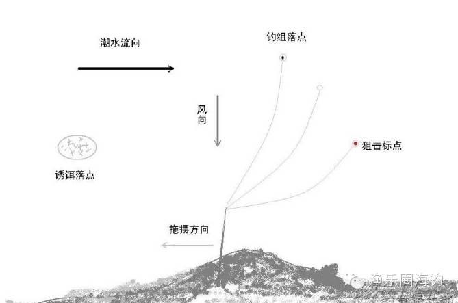 浮游矶钓基础知识之三十七——横向流水操控钓组的方法w4.jpg