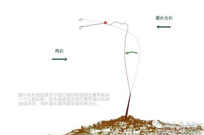 浮游矶钓基础知识之三十七——横向流水操控钓组的方法w3.jpg