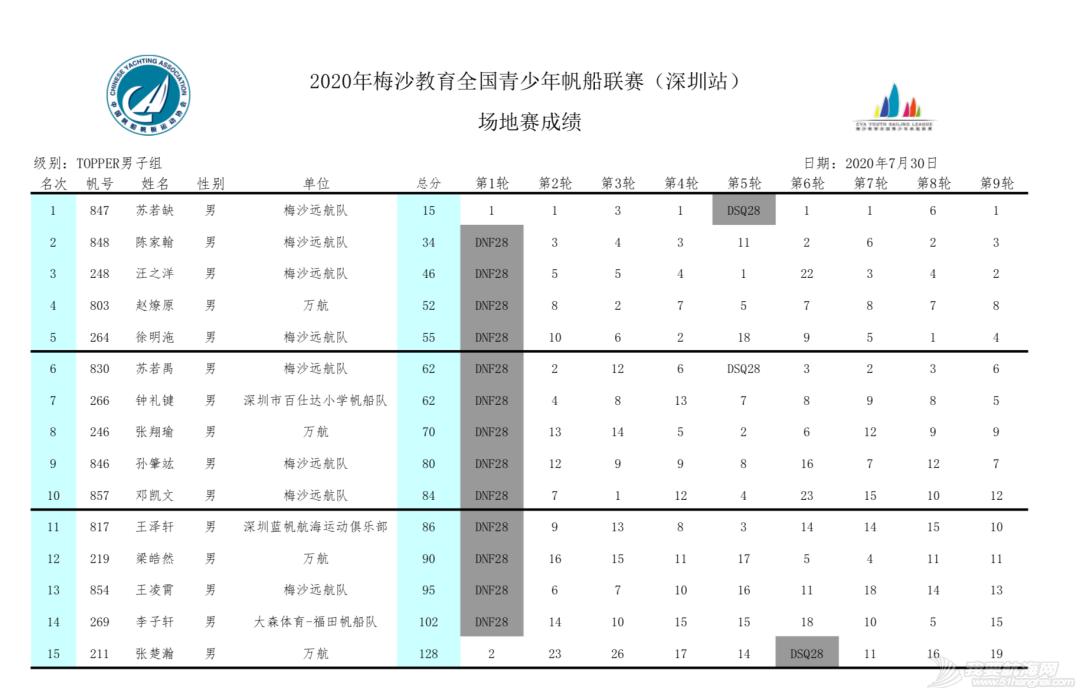2020梅沙教育全国青少年帆船联赛深圳站回眸 | 影像专栏w30.jpg