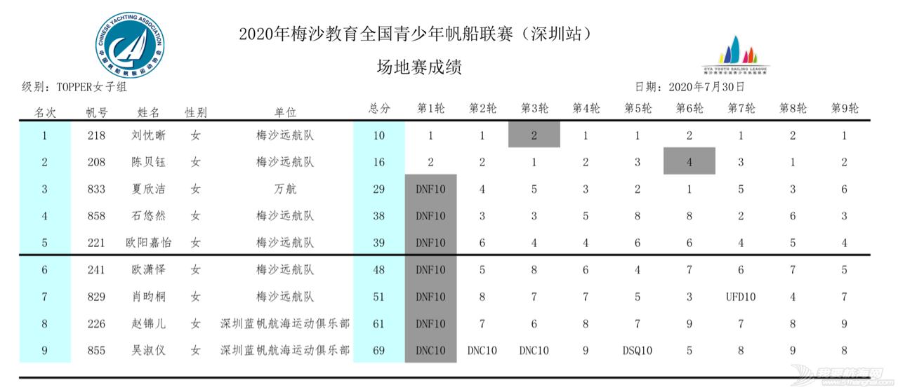 2020梅沙教育全国青少年帆船联赛深圳站回眸 | 影像专栏w31.jpg