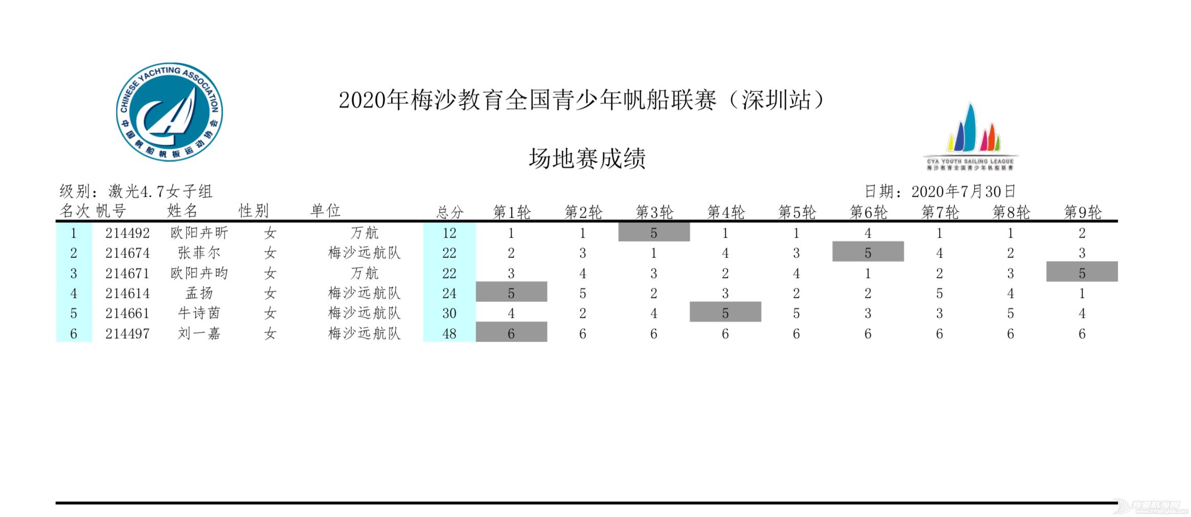 2020梅沙教育全国青少年帆船联赛深圳站回眸 | 影像专栏w33.jpg