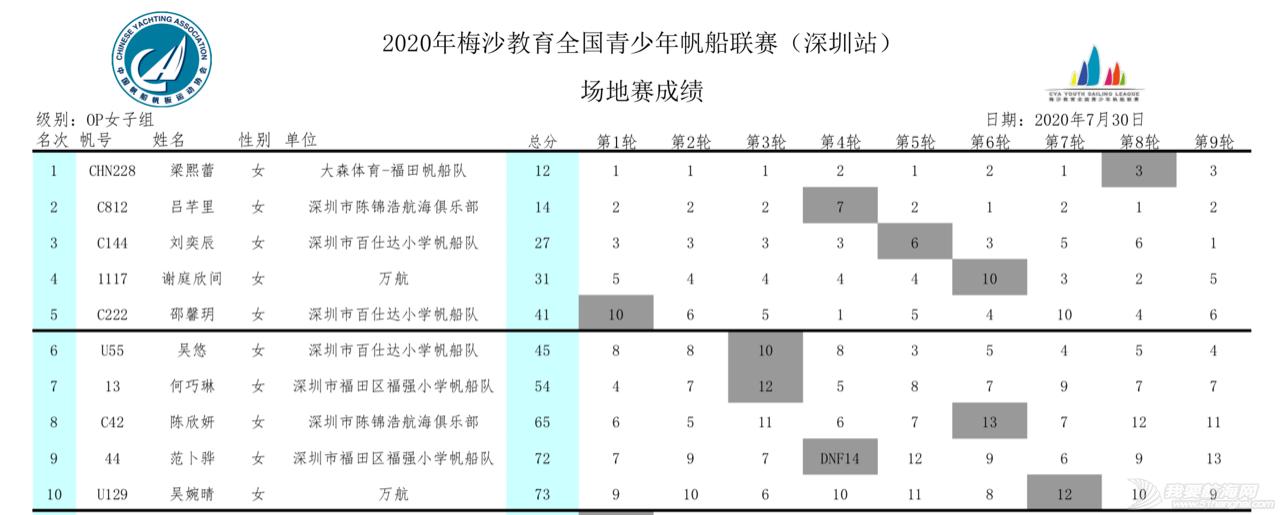 2020梅沙教育全国青少年帆船联赛深圳站回眸 | 影像专栏w35.jpg