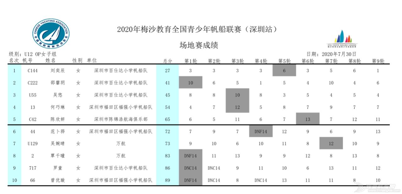 2020梅沙教育全国青少年帆船联赛深圳站回眸 | 影像专栏w37.jpg