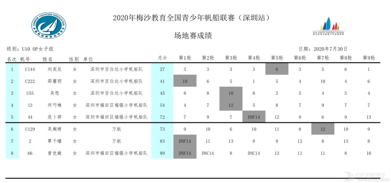 2020梅沙教育全国青少年帆船联赛深圳站回眸 | 影像专栏w39.jpg