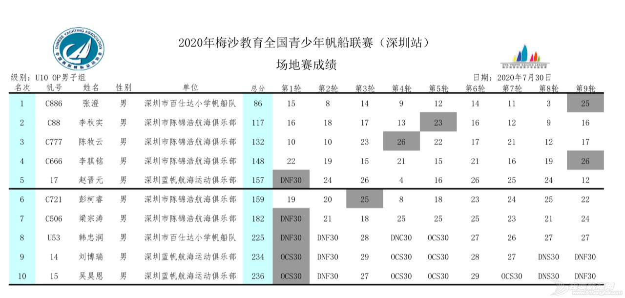 2020梅沙教育全国青少年帆船联赛深圳站回眸 | 影像专栏w38.jpg