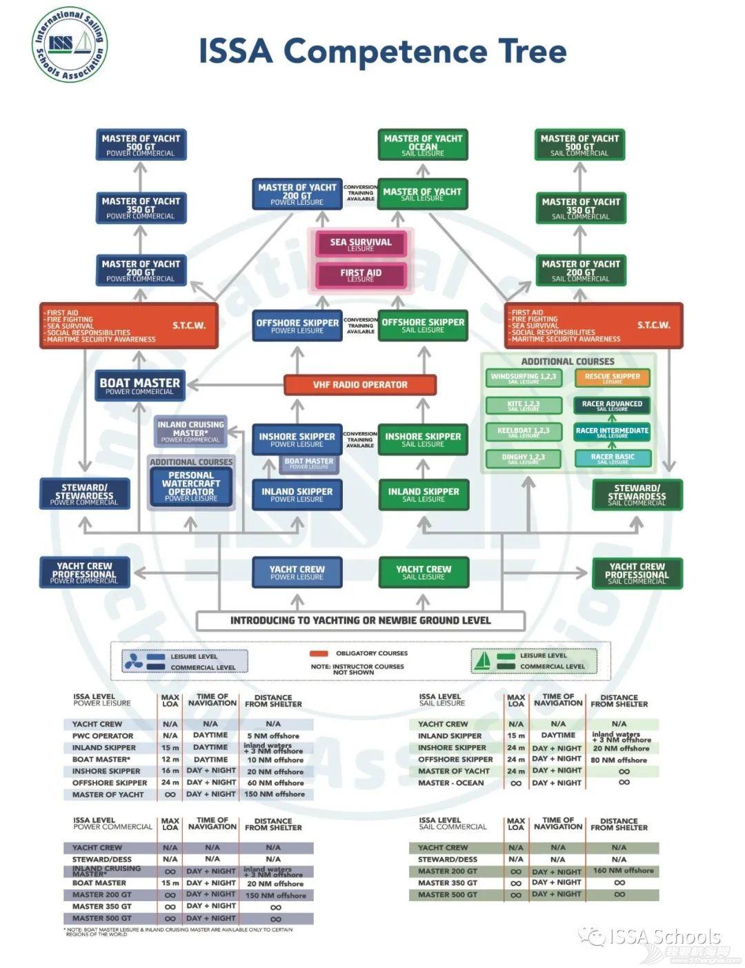 ISSA证书系统介绍