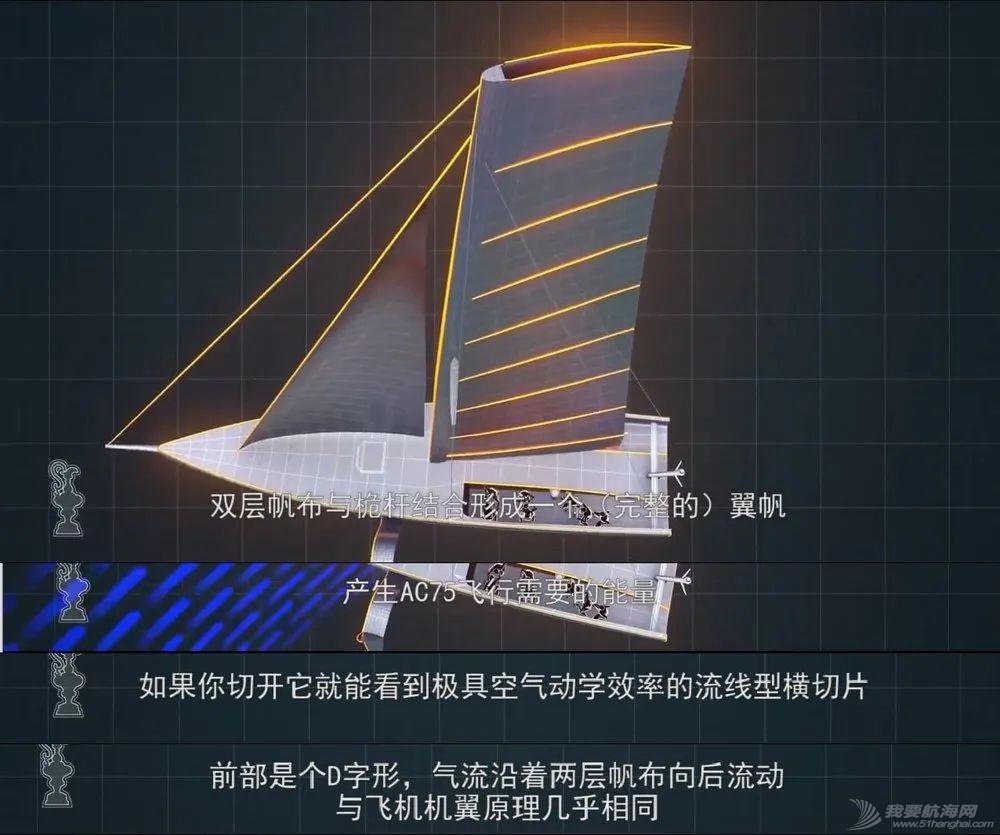 来了!技术流: 美洲杯船队设计大佬们详解AC75船型w6.jpg