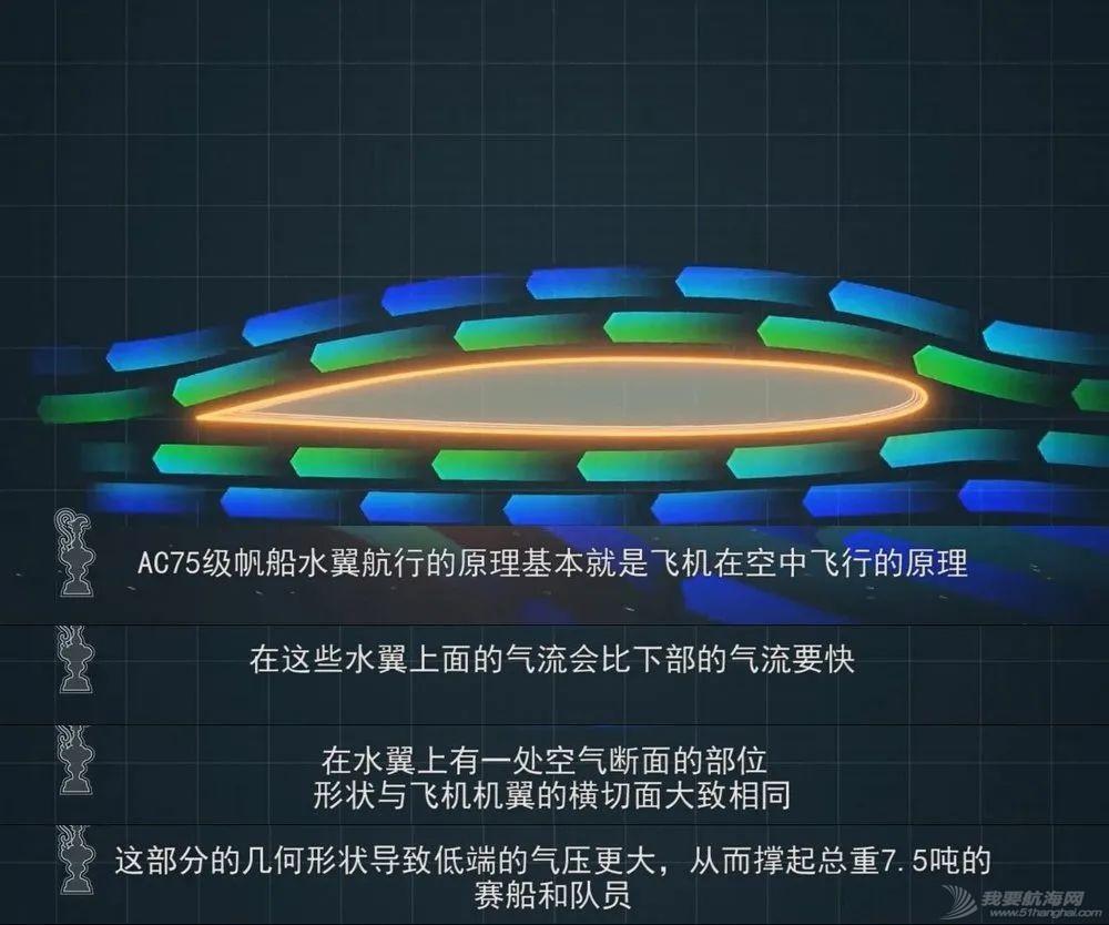 来了!技术流: 美洲杯船队设计大佬们详解AC75船型w5.jpg