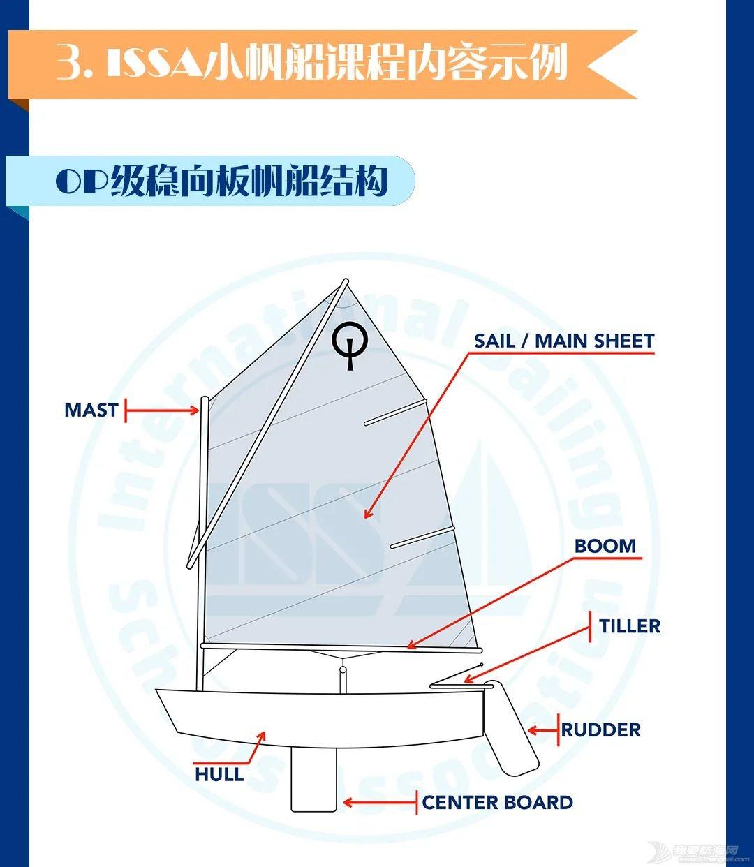 【ISSA小帆船课程】学员招募2021w9.jpg