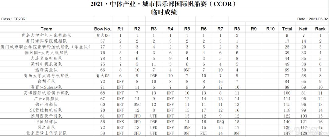 CCOR赛程过半,比赛强度再升级!w11.jpg