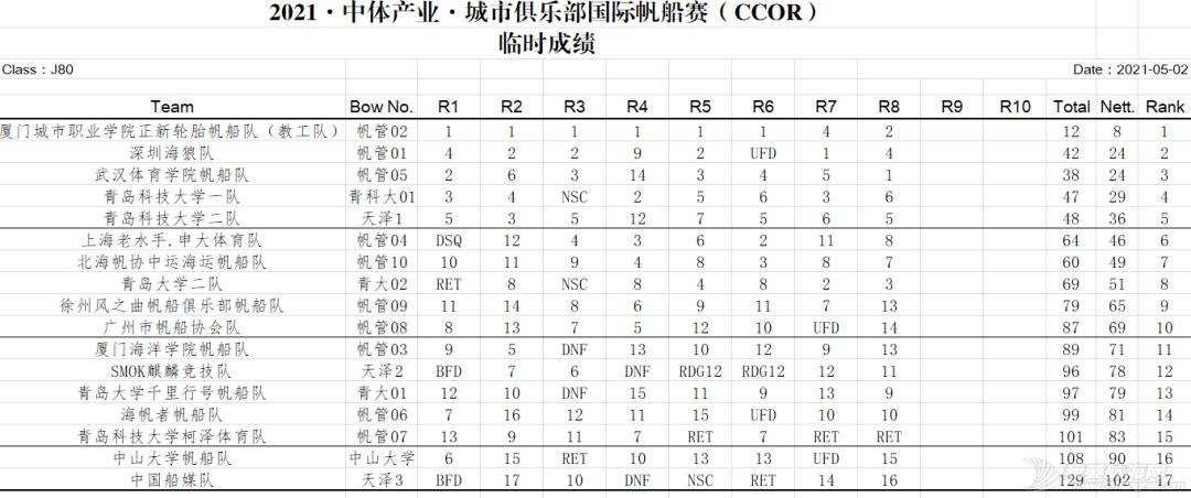 CCOR赛程过半,比赛强度再升级!w12.jpg