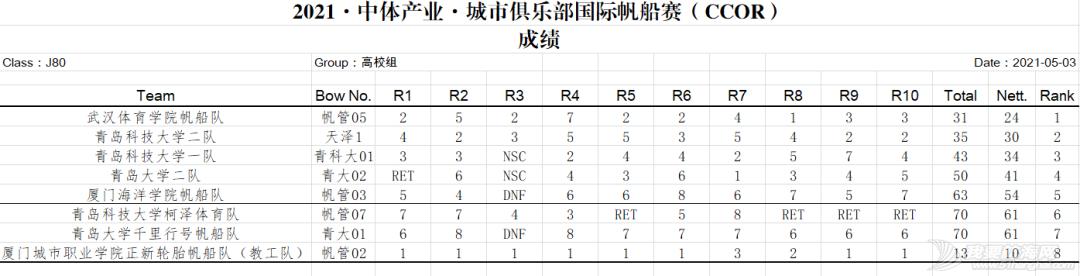35支船队10轮汹涌激战,CCOR完美开启2021帆赛之旅.w10.jpg