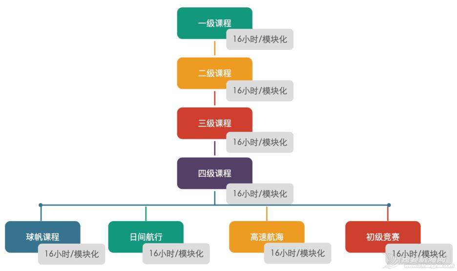 2021帆船夏令营之华北篇 中帆协小帆船认证培训中心营业啦①w24.jpg