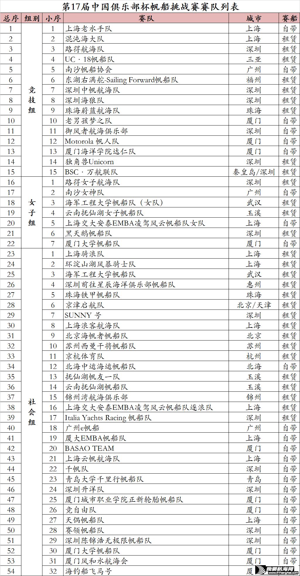 赛队列表 | 第17届中国俱乐部杯帆船挑战赛