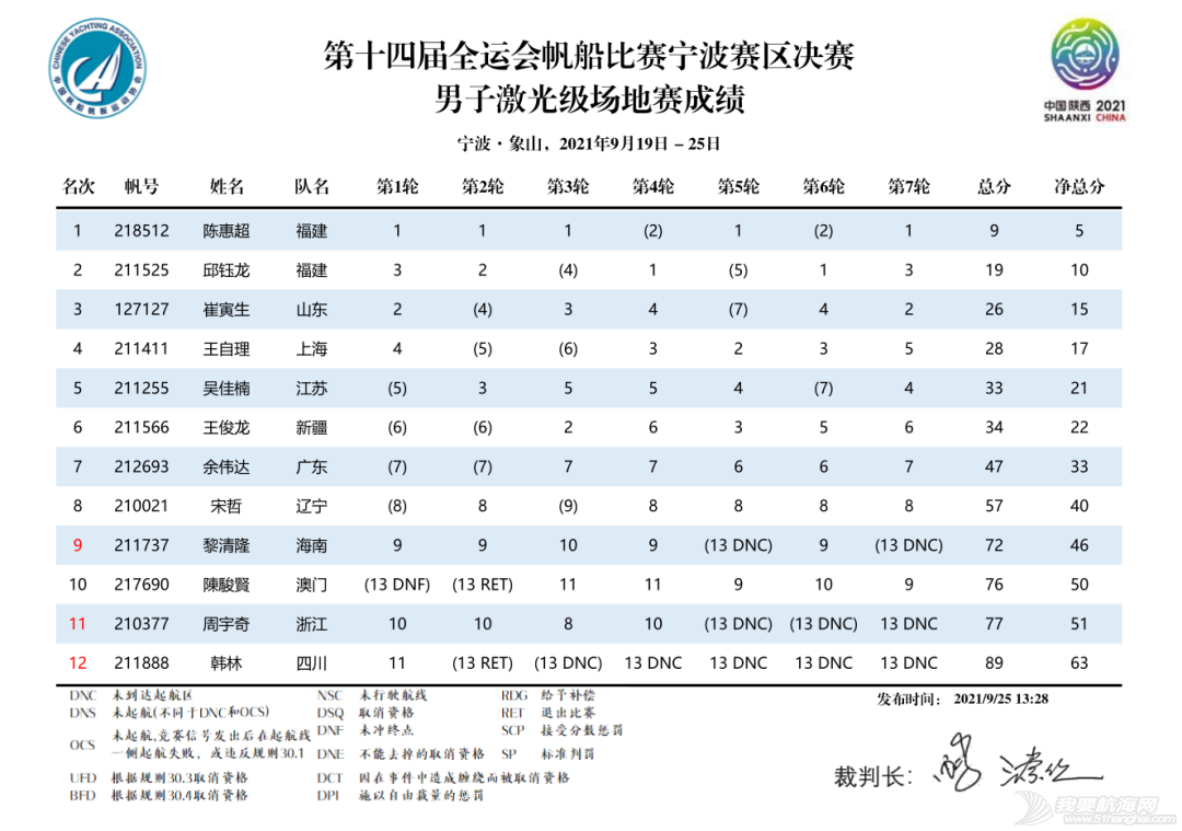 第十四届全运会帆船比赛(宁波赛区)决赛收帆w21.jpg