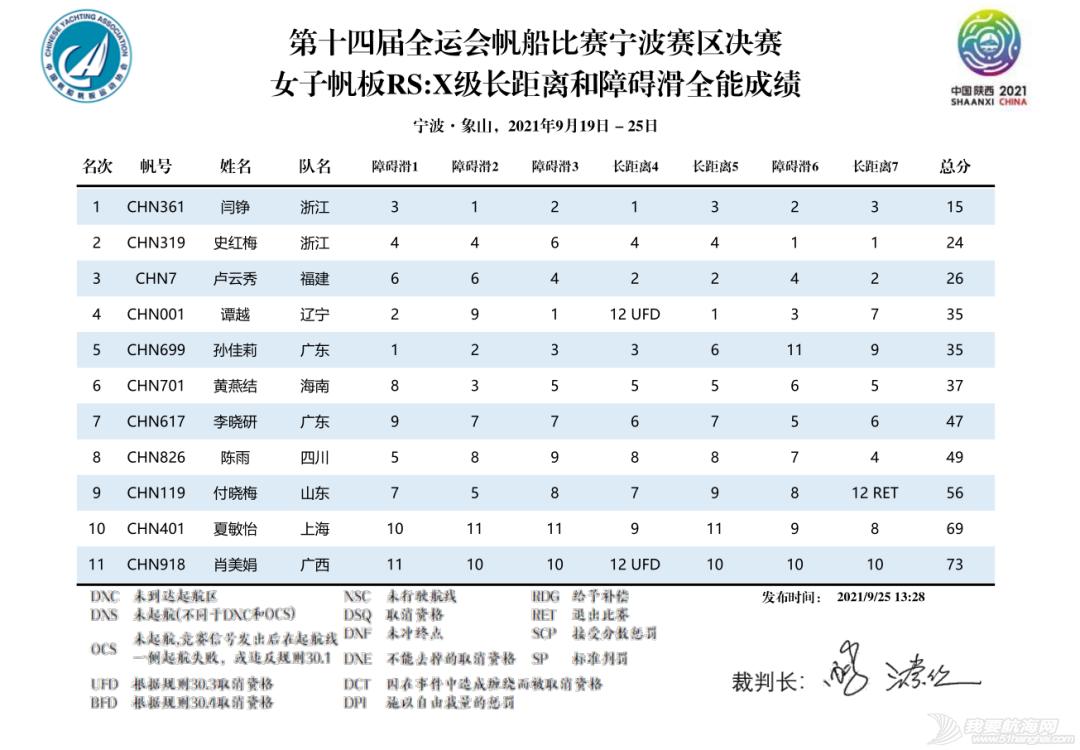 第十四届全运会帆船比赛(宁波赛区)决赛收帆w20.jpg