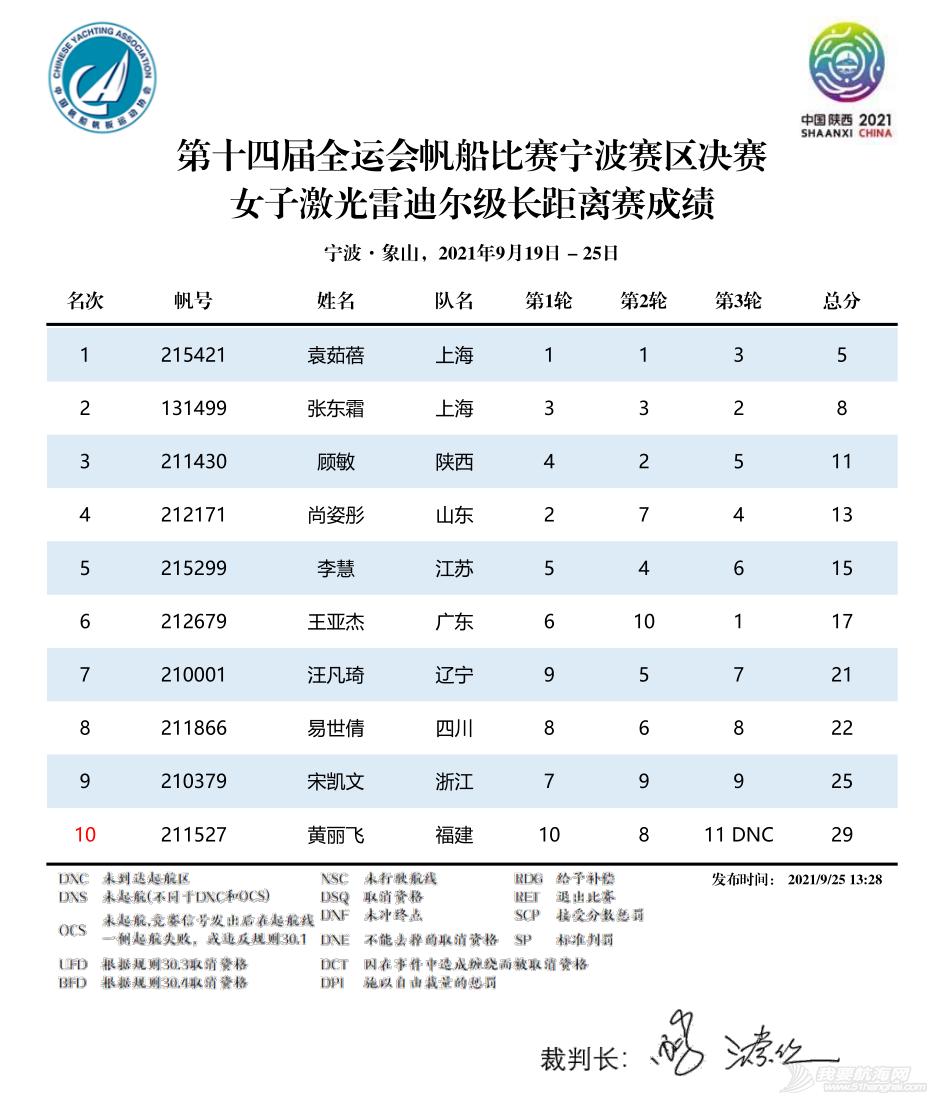 第十四届全运会帆船比赛(宁波赛区)决赛收帆w23.jpg
