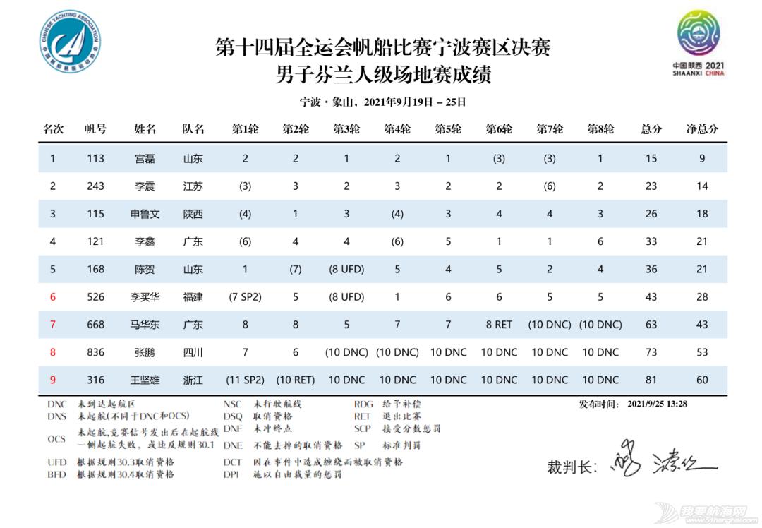 第十四届全运会帆船比赛(宁波赛区)决赛收帆w24.jpg