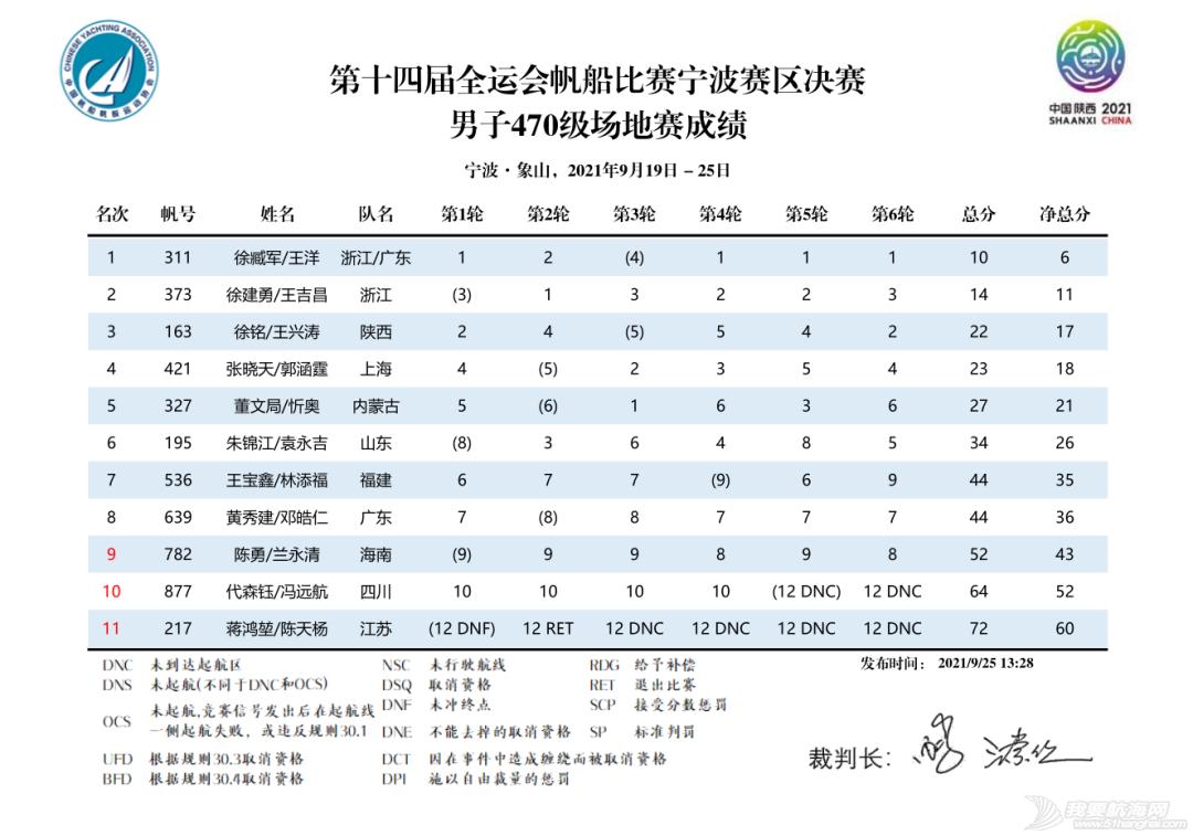 第十四届全运会帆船比赛(宁波赛区)决赛收帆w25.jpg