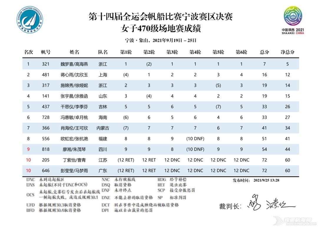 第十四届全运会帆船比赛(宁波赛区)决赛收帆w26.jpg