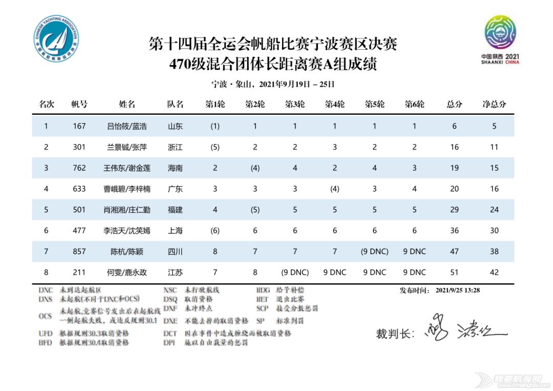 第十四届全运会帆船比赛(宁波赛区)决赛收帆w28.jpg