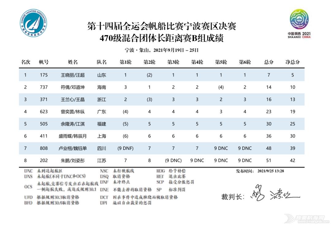 第十四届全运会帆船比赛(宁波赛区)决赛收帆w29.jpg
